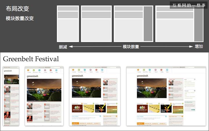 网页设计中的响应式布局设计,互联网的一些事